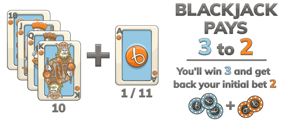 "How to Win at Blackjack - Win Blackjack Vegas With ""Summit"" Or "" angered"" On Your Side"
